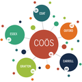 Coos Networks